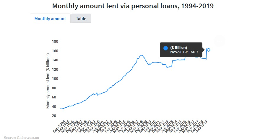 personal loans australia