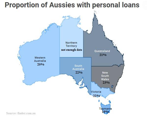 Best Personal Loans in Australia