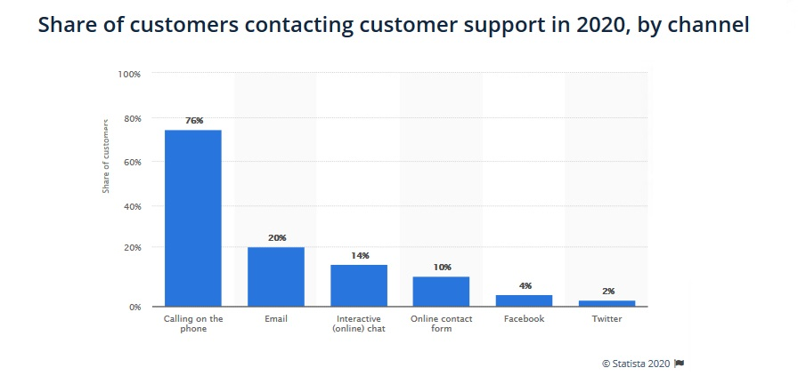 Customer service support statistics